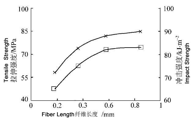 long glass fiber pp homopolymer